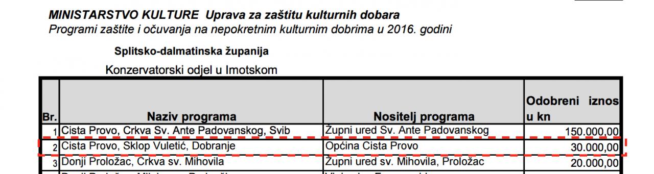 Odobreni programi 2016.